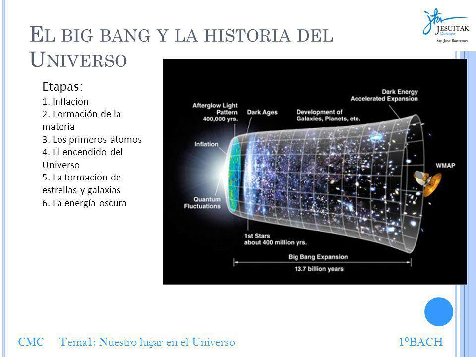 El big bang y la historia del Universo