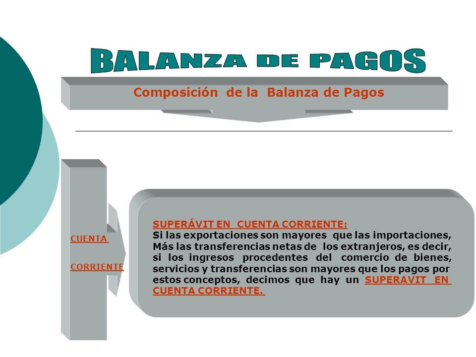 Composición de la Balanza de Pagos