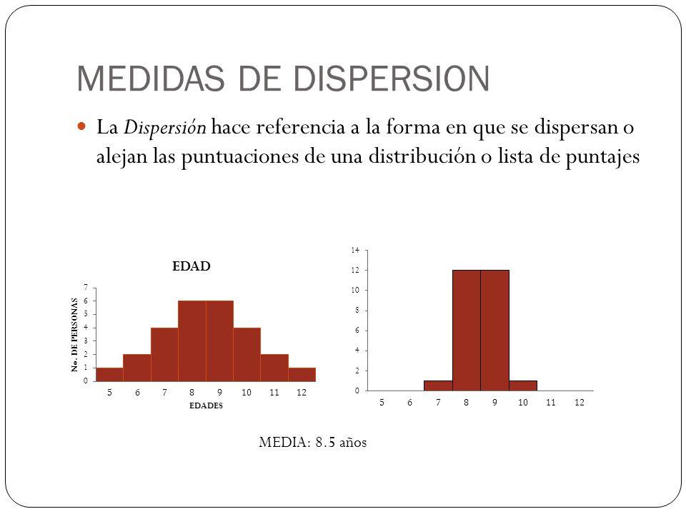 MEDIDAS DE DISPERSION La Dispersión hace referencia a la forma en que se dispersan o alejan las puntuaciones de una distribución o lista de puntajes.