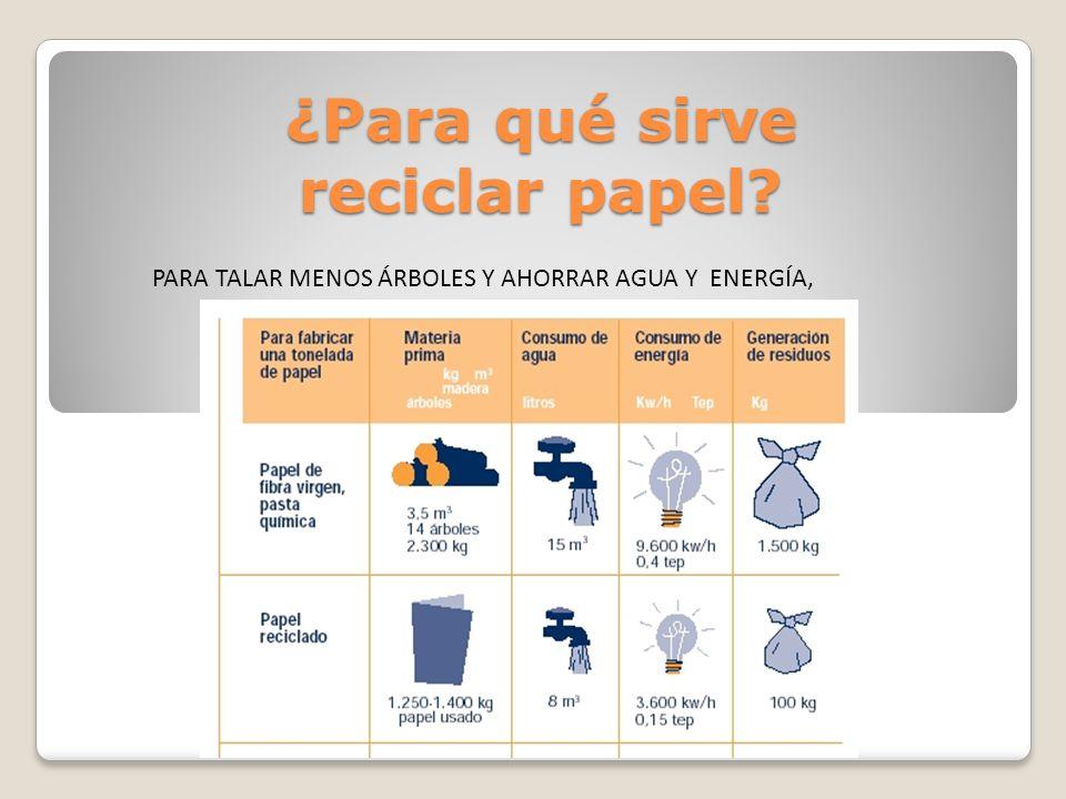 ¿Para qué sirve reciclar papel