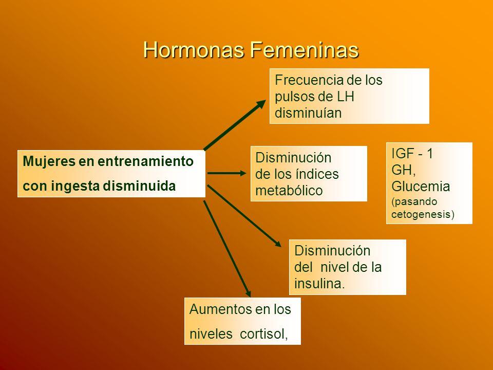 Hormonas Femeninas Frecuencia de los pulsos de LH disminuían IGF - 1