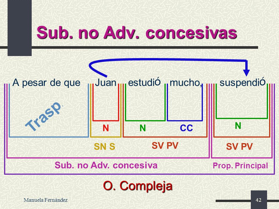 Sub. no Adv. concesivas O. Compleja