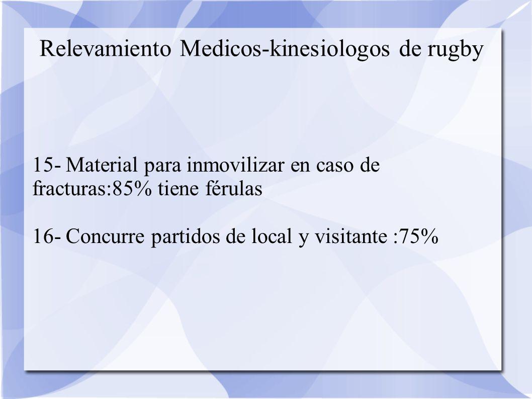 15- Material para inmovilizar en caso de fracturas:85% tiene férulas