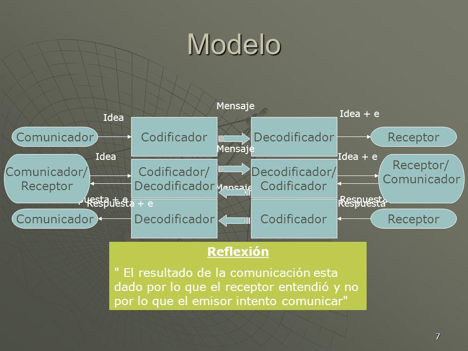 Modelo Comunicador Codificador Decodificador Receptor Comunicador/