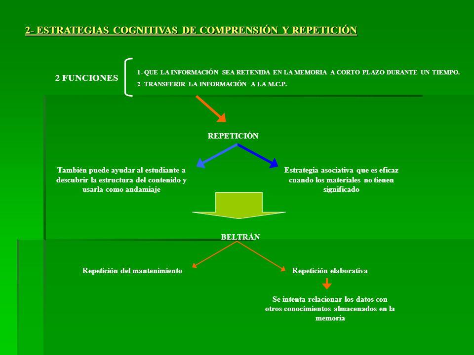 Repetición del mantenimiento Repetición elaborativa
