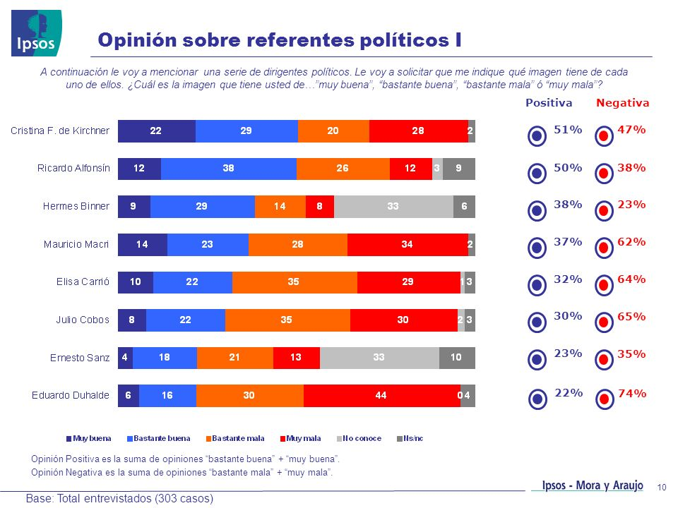 Opinión sobre referentes políticos I