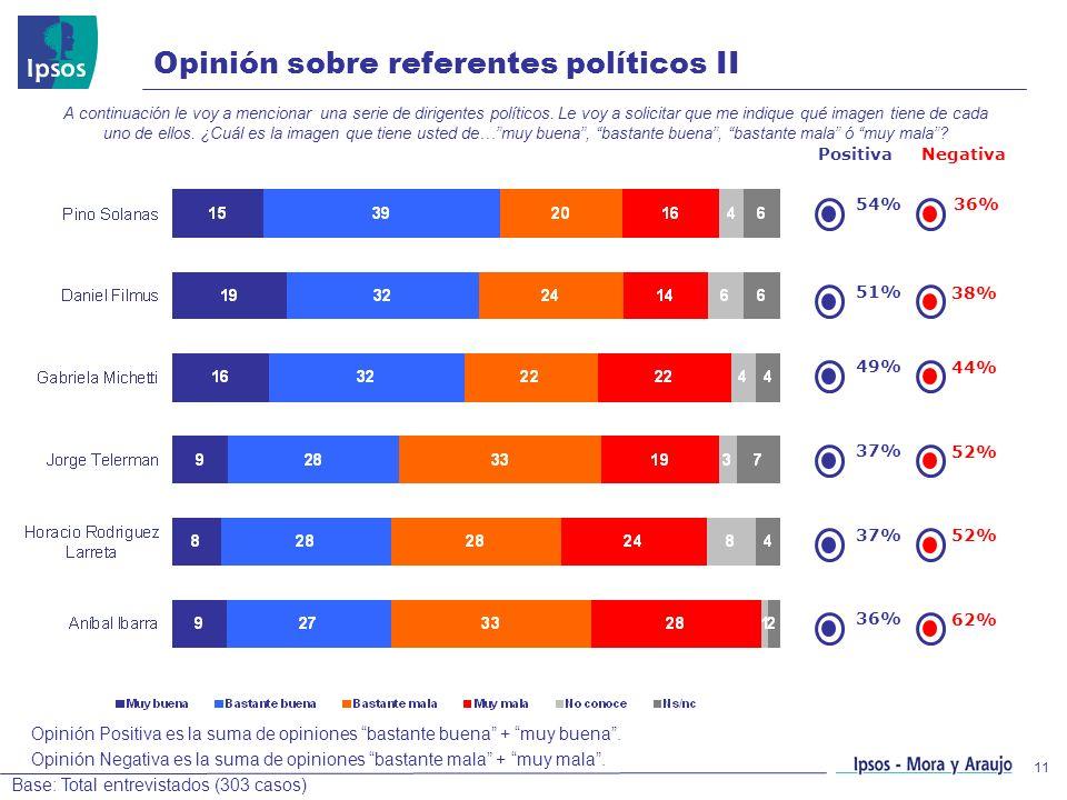 Opinión sobre referentes políticos II
