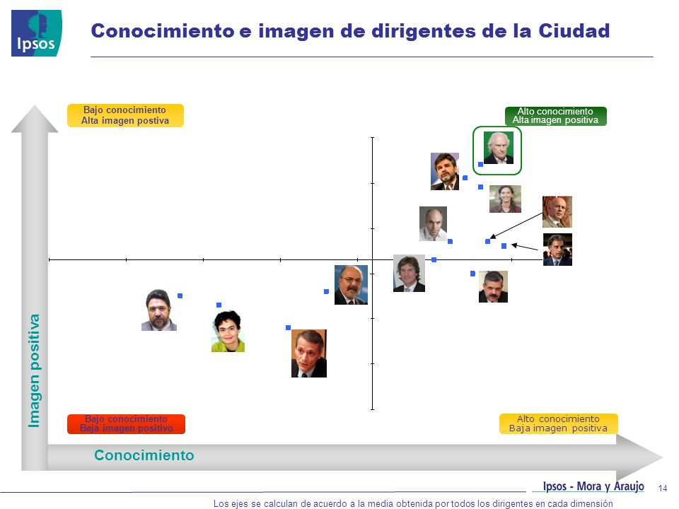 Conocimiento e imagen de dirigentes de la Ciudad
