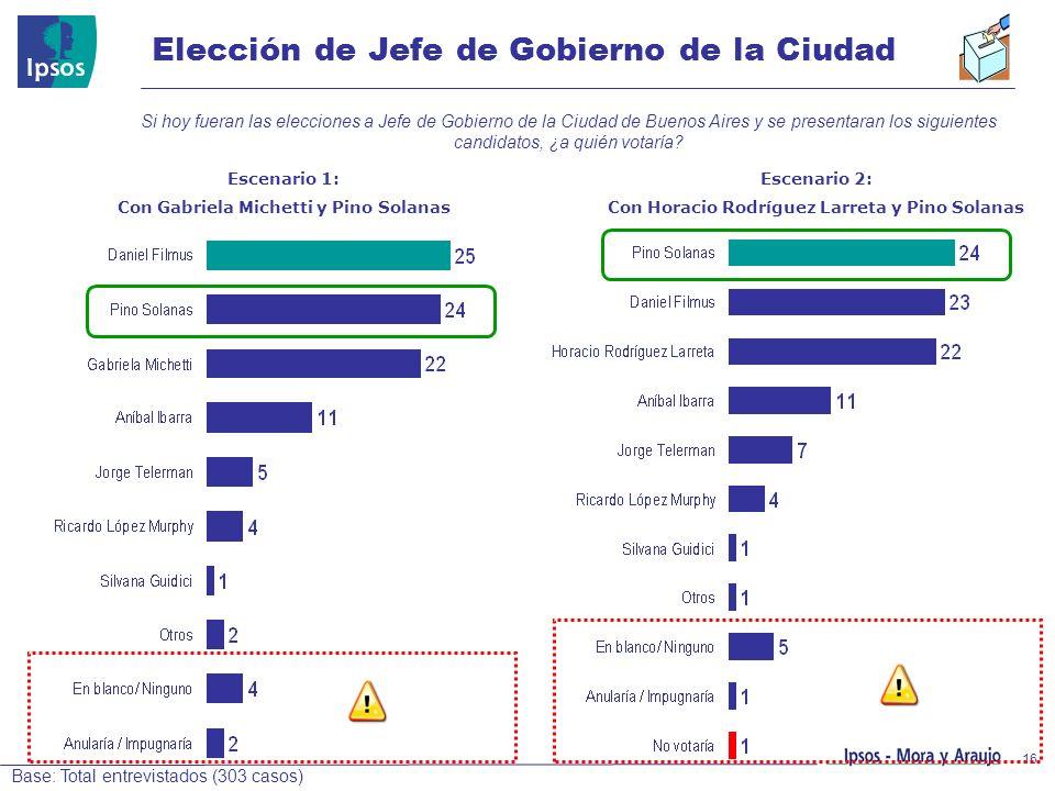Elección de Jefe de Gobierno de la Ciudad
