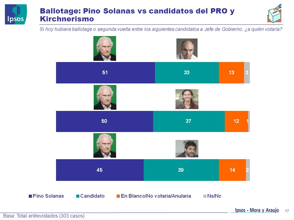 Ballotage: Pino Solanas vs candidatos del PRO y Kirchnerismo