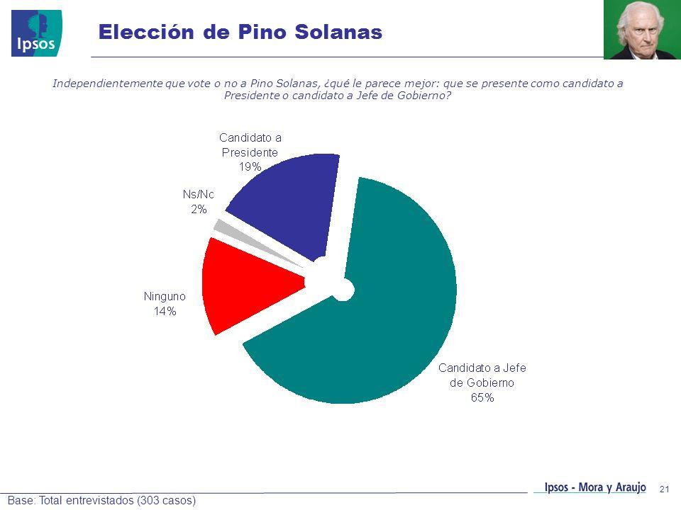Elección de Pino Solanas