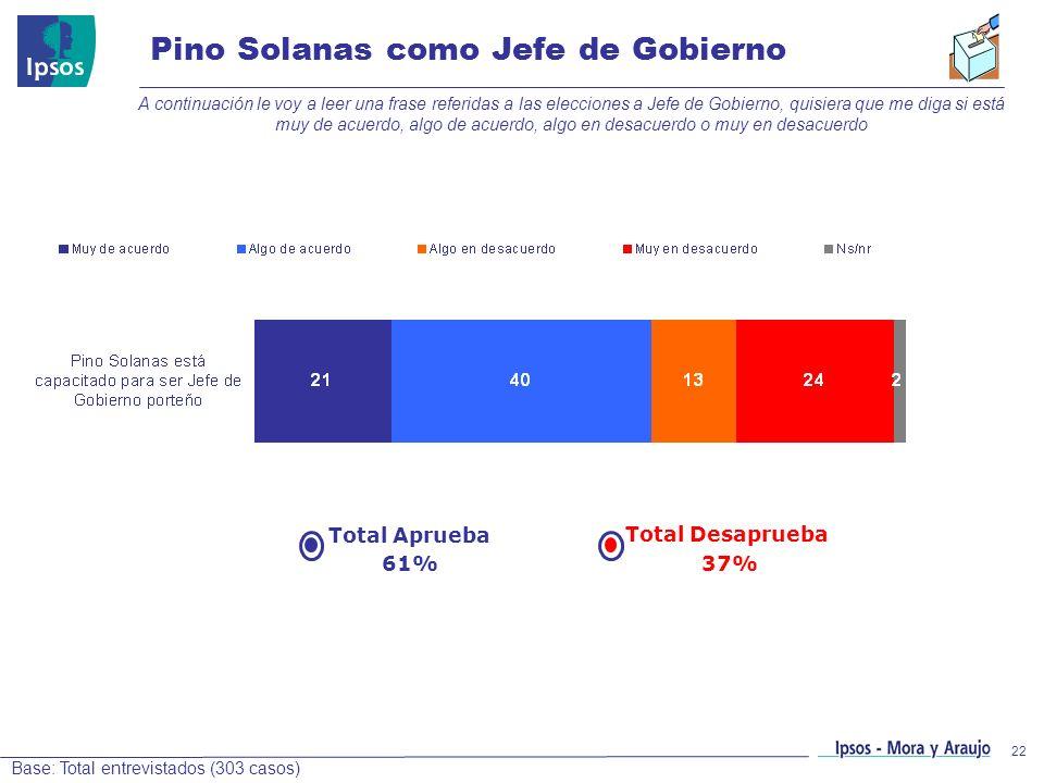 Pino Solanas como Jefe de Gobierno