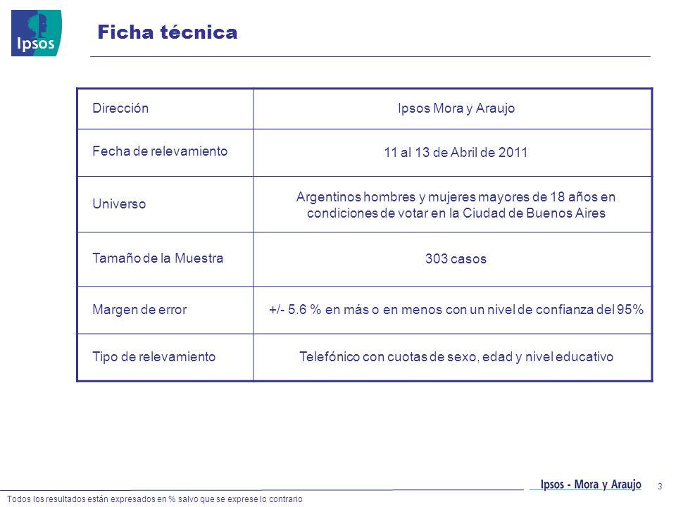 Ficha técnica Dirección Ipsos Mora y Araujo Fecha de relevamiento