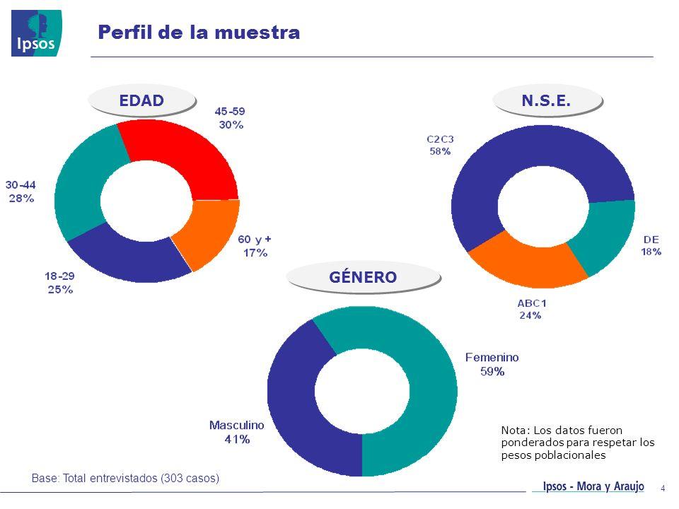Perfil de la muestra EDAD N.S.E. GÉNERO