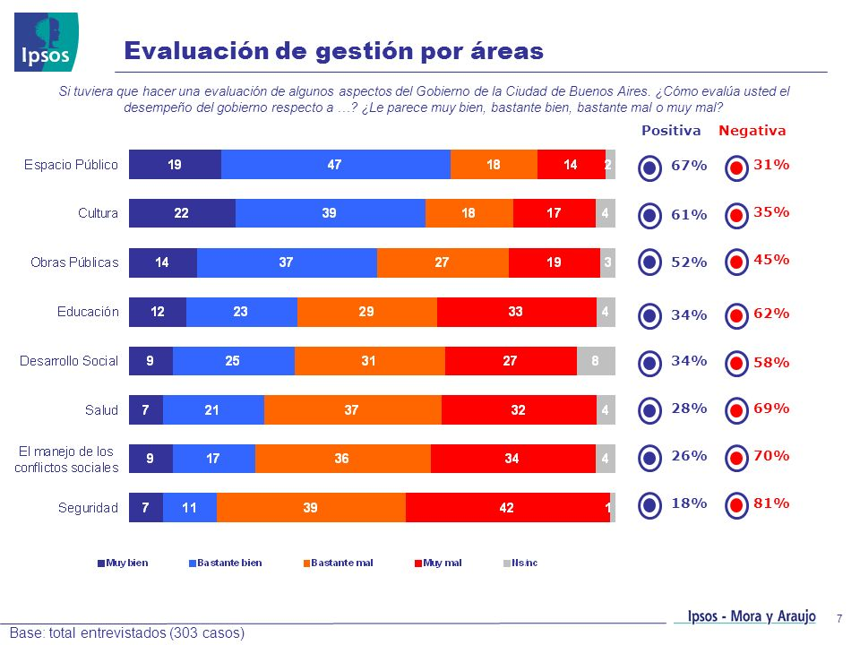 Evaluación de gestión por áreas