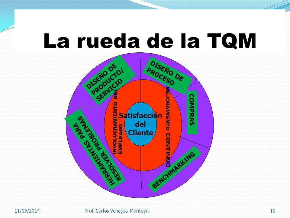 La rueda de la TQM Satisfacción del Cliente DISEÑO DE DISEÑO DE