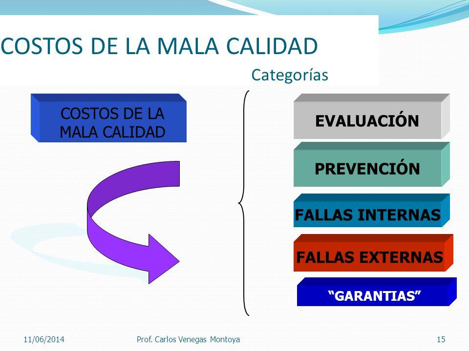 COSTOS DE LA MALA CALIDAD Categorías