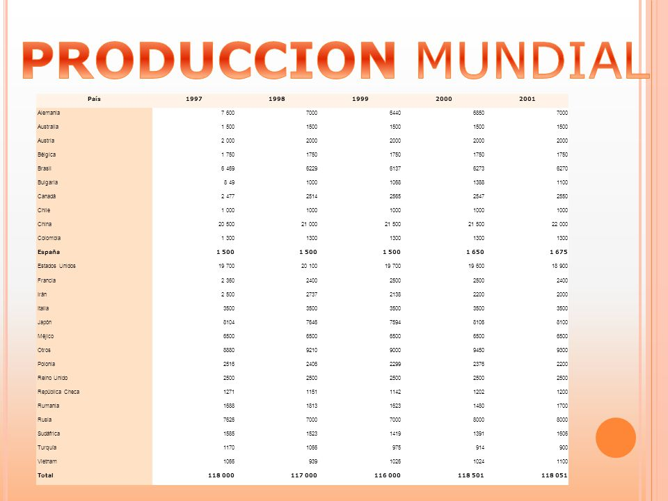 PRODUCCION MUNDIAL País 1997 1998 1999 2000 2001 Alemania 7 600 7000