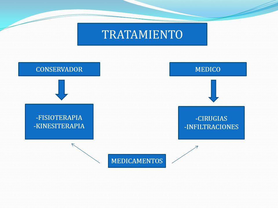 TRATAMIENTO CONSERVADOR MEDICO -FISIOTERAPIA -KINESITERAPIA -CIRUGIAS