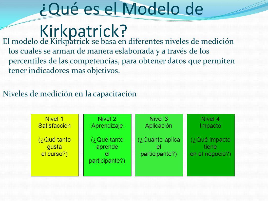 ¿Qué es el Modelo de Kirkpatrick