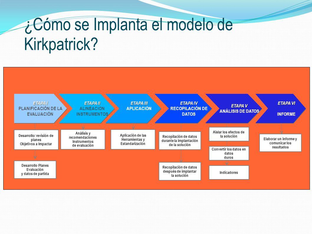¿Cómo se Implanta el modelo de Kirkpatrick
