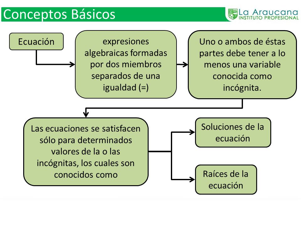 Soluciones de la ecuación