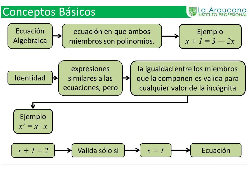 Conceptos Básicos Ecuación Algebraica