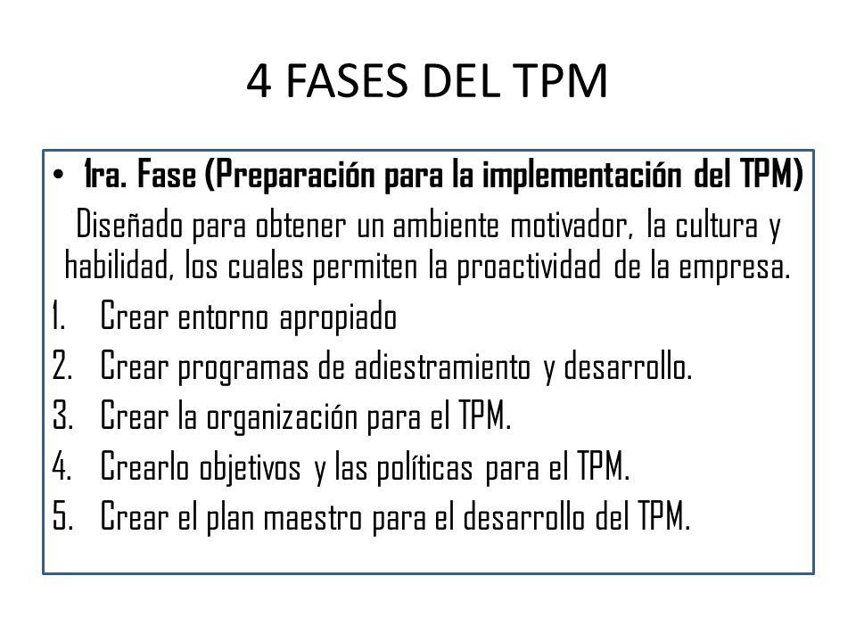 1ra. Fase (Preparación para la implementación del TPM)