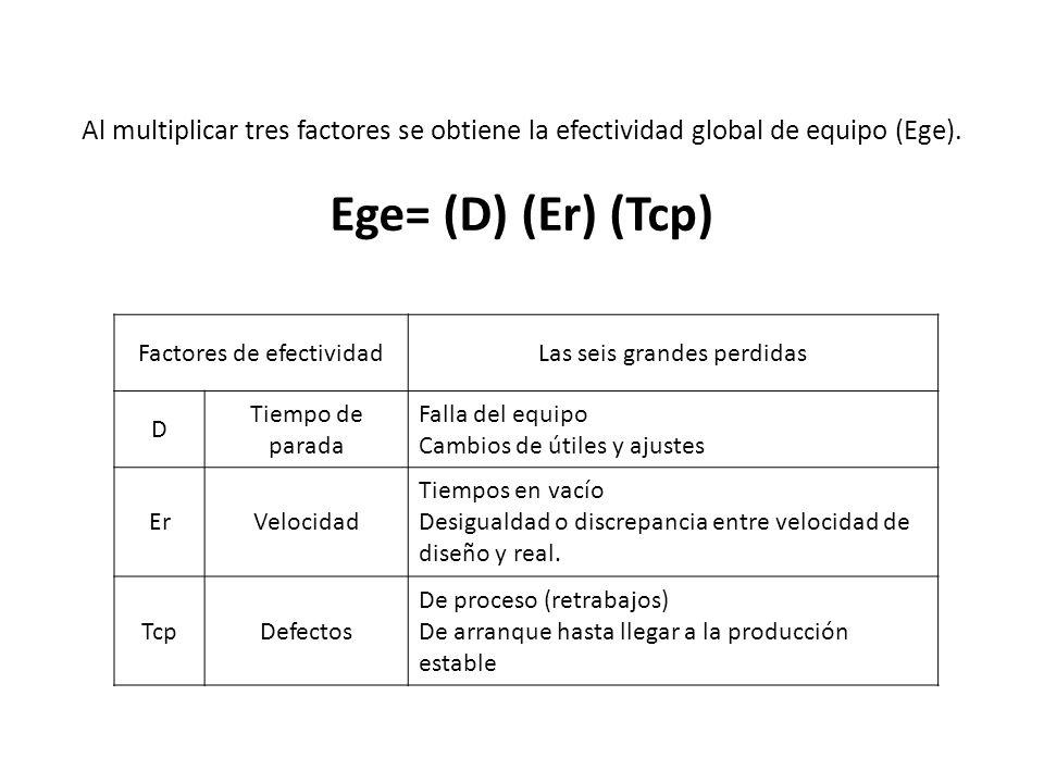 Al multiplicar tres factores se obtiene la efectividad global de equipo (Ege).