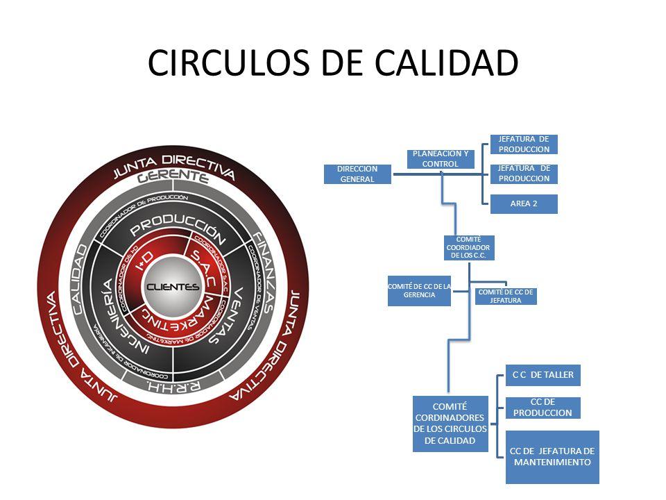 CIRCULOS DE CALIDAD C C DE TALLER