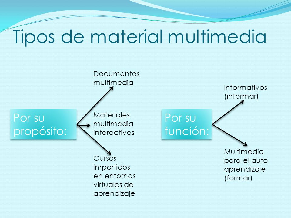 Tipos de material multimedia