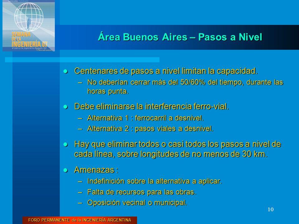Área Buenos Aires – Pasos a Nivel