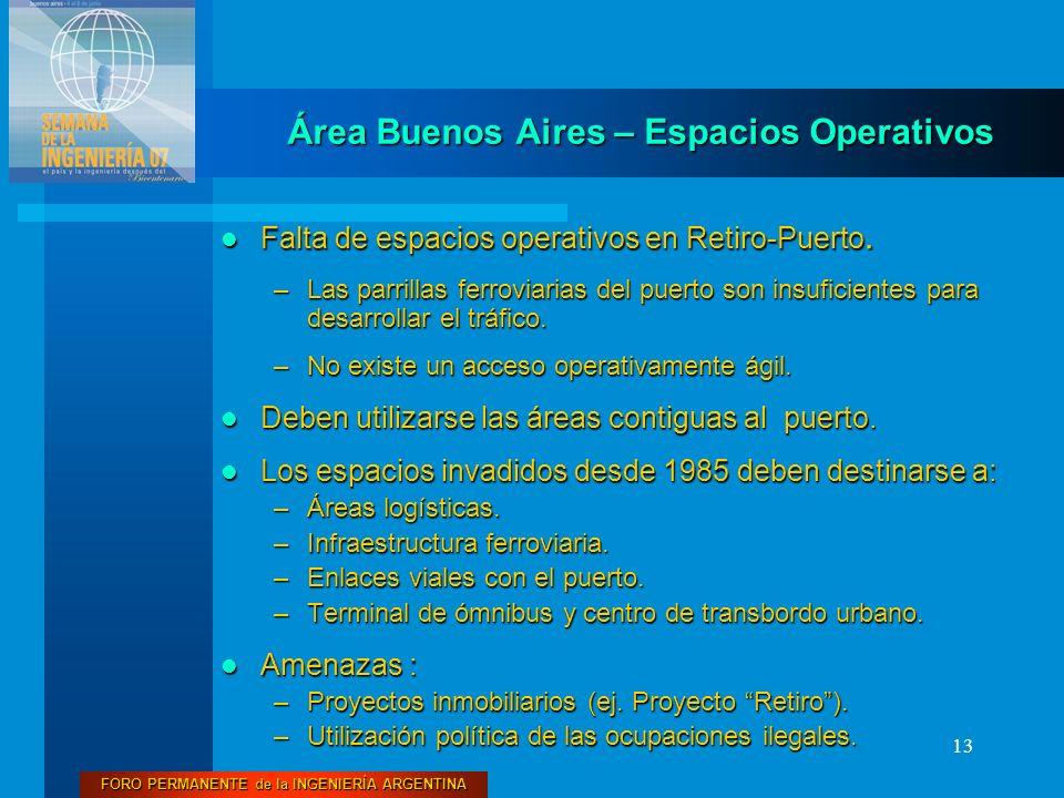 Área Buenos Aires – Espacios Operativos