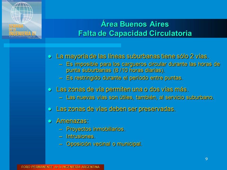 Área Buenos Aires Falta de Capacidad Circulatoria