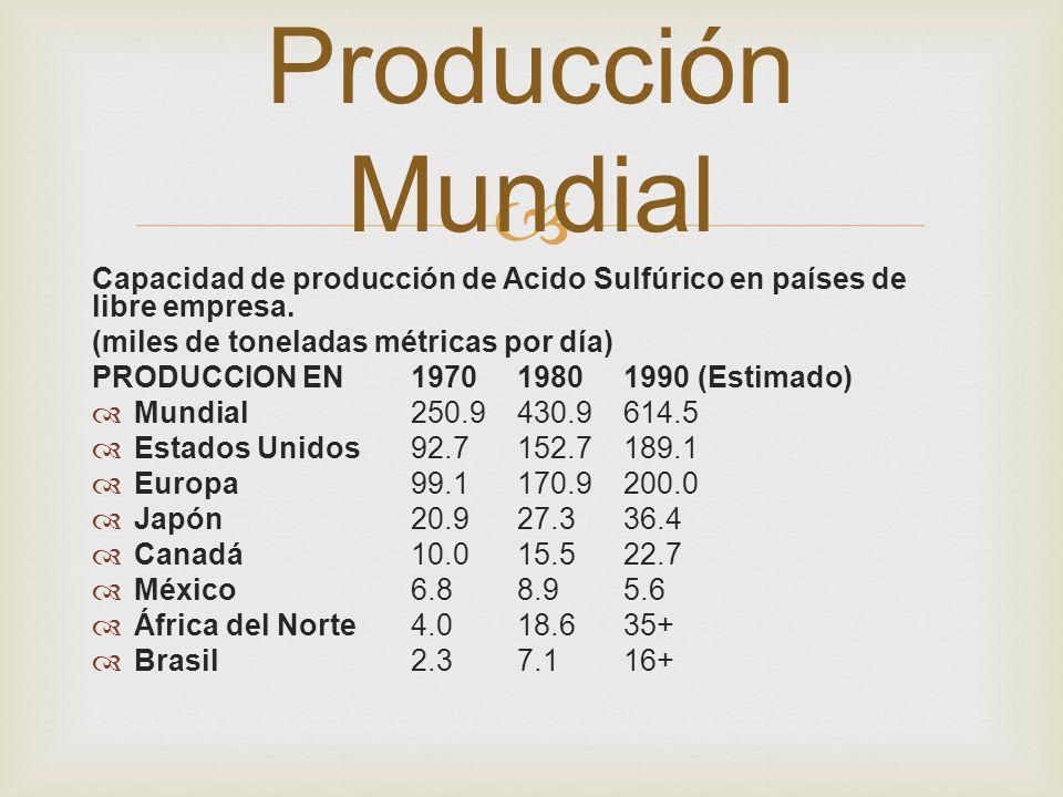 Producción Mundial Capacidad de producción de Acido Sulfúrico en países de libre empresa. (miles de toneladas métricas por día)