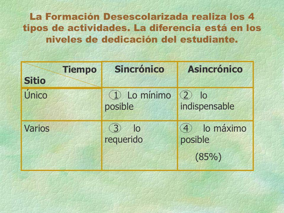 La Formación Desescolarizada realiza los 4 tipos de actividades