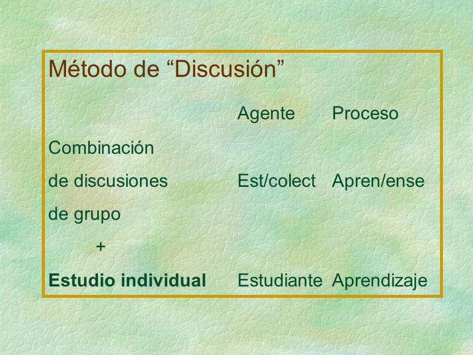 Método de Discusión Agente Proceso Combinación