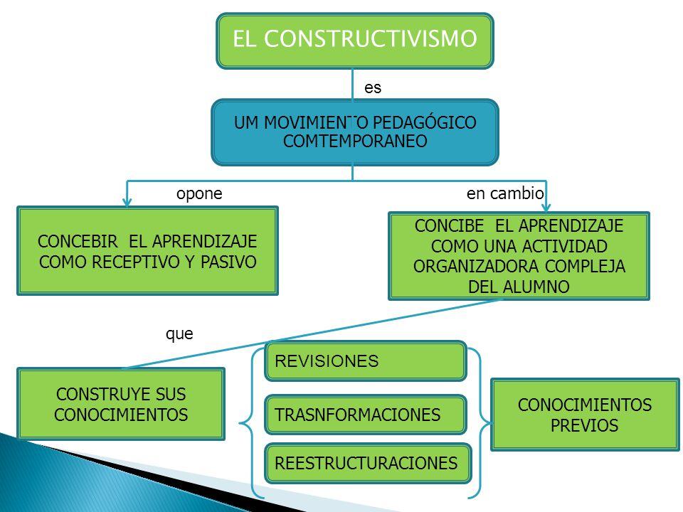 EL CONSTRUCTIVISMO es UM MOVIMIENTO PEDAGÓGICO COMTEMPORANEO opone