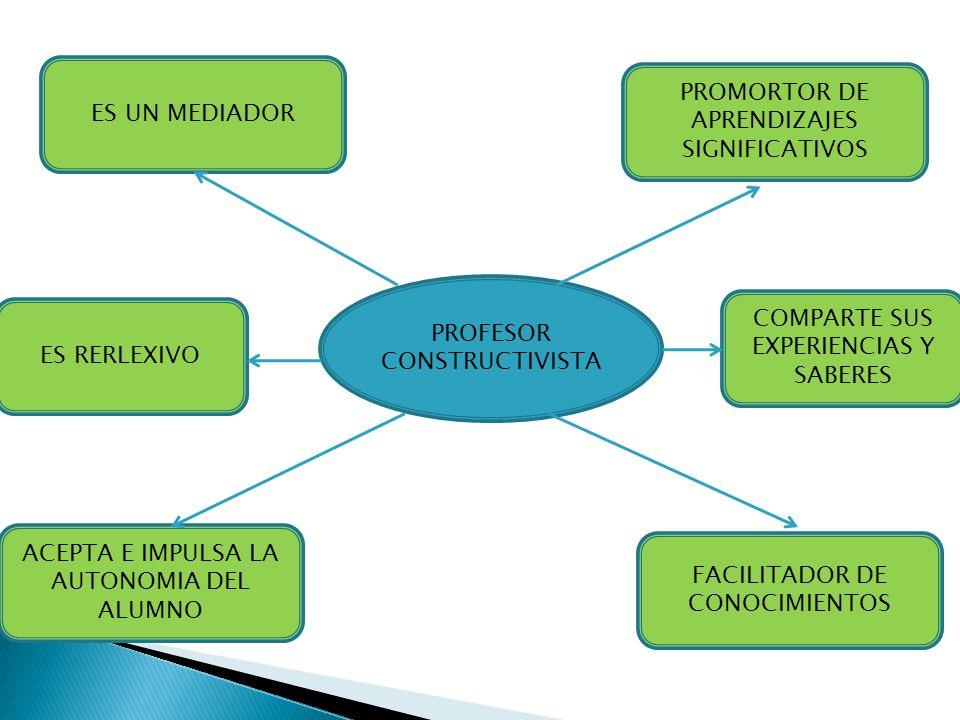 PROMORTOR DE APRENDIZAJES SIGNIFICATIVOS