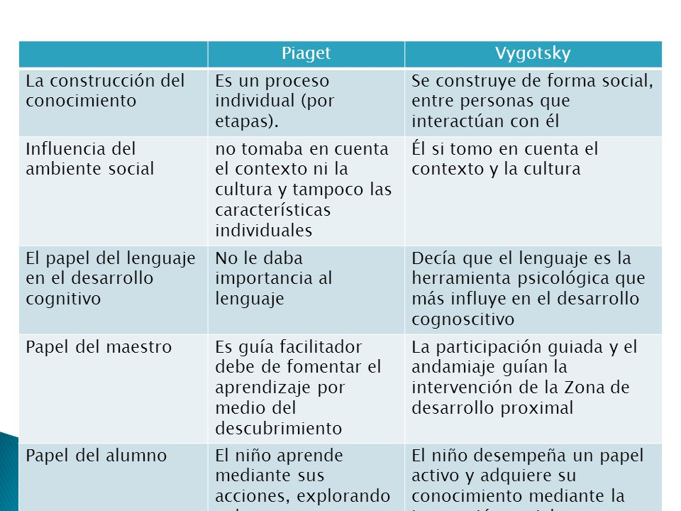 Piaget Vygotsky. La construcción del conocimiento. Es un proceso individual (por etapas).