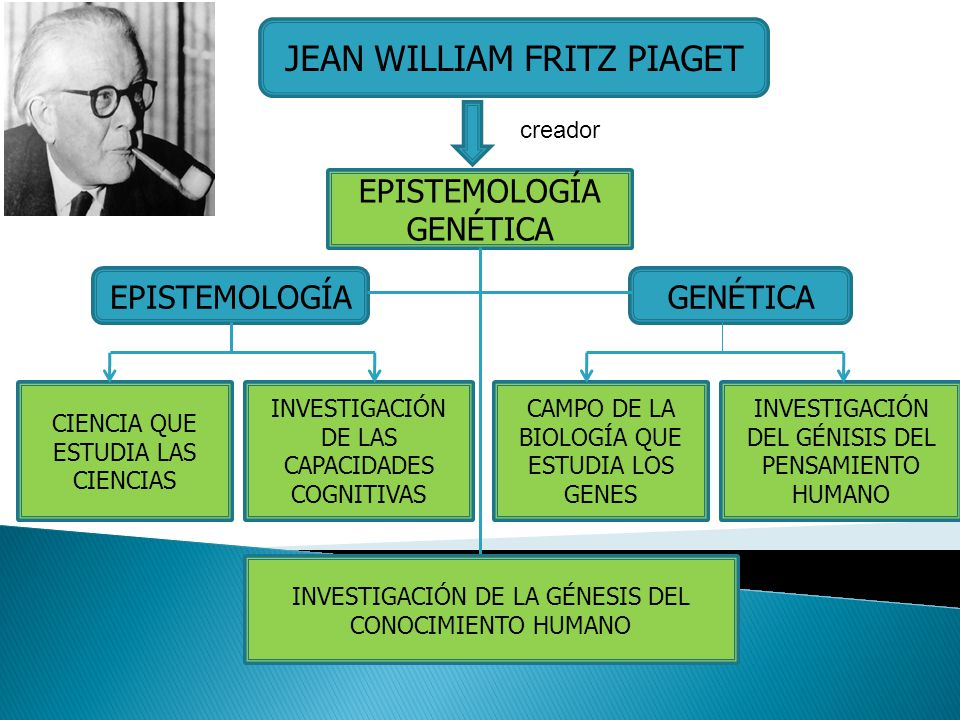 JEAN WILLIAM FRITZ PIAGET