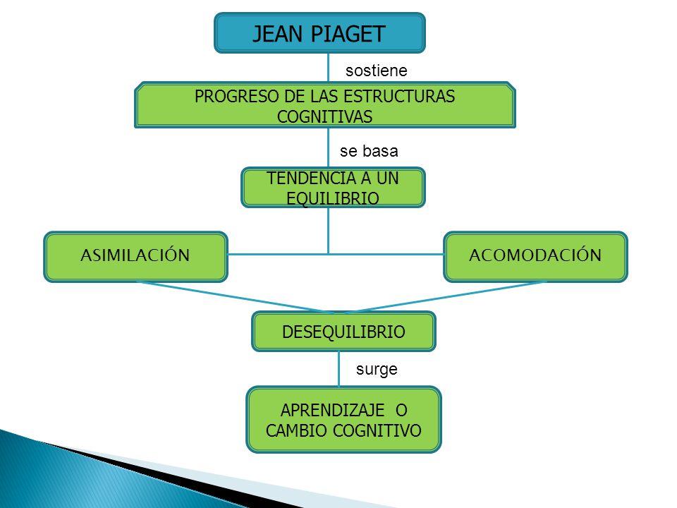 JEAN PIAGET sostiene PROGRESO DE LAS ESTRUCTURAS COGNITIVAS se basa
