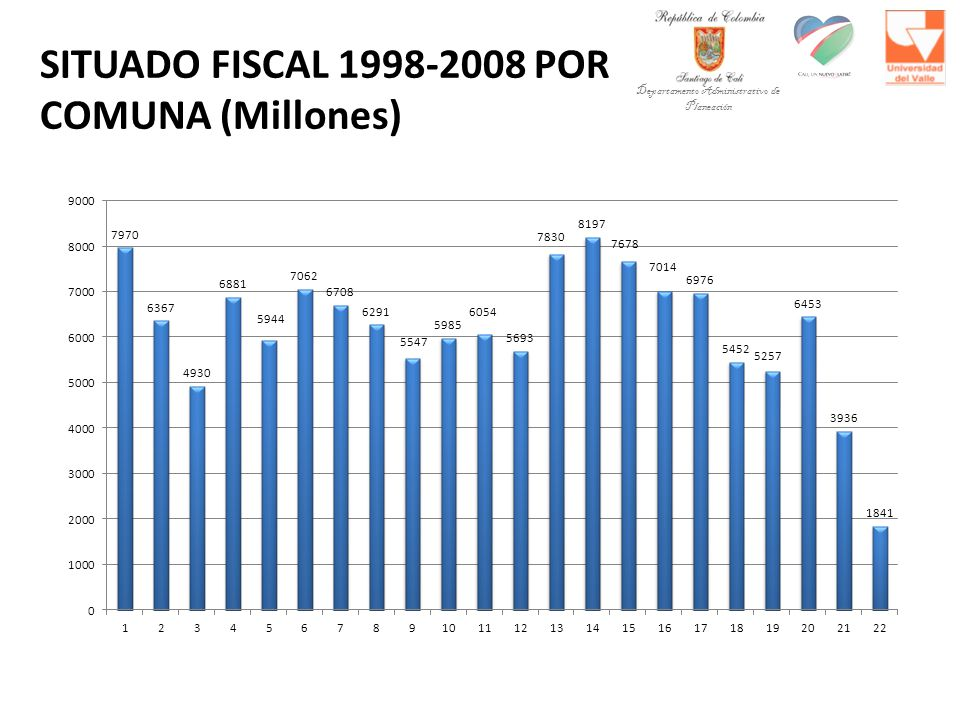 SITUADO FISCAL 1998-2008 POR COMUNA (Millones)