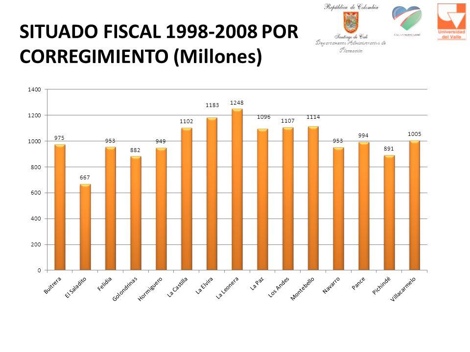 SITUADO FISCAL 1998-2008 POR CORREGIMIENTO (Millones)