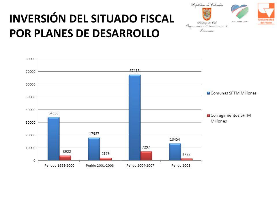 INVERSIÓN DEL SITUADO FISCAL POR PLANES DE DESARROLLO