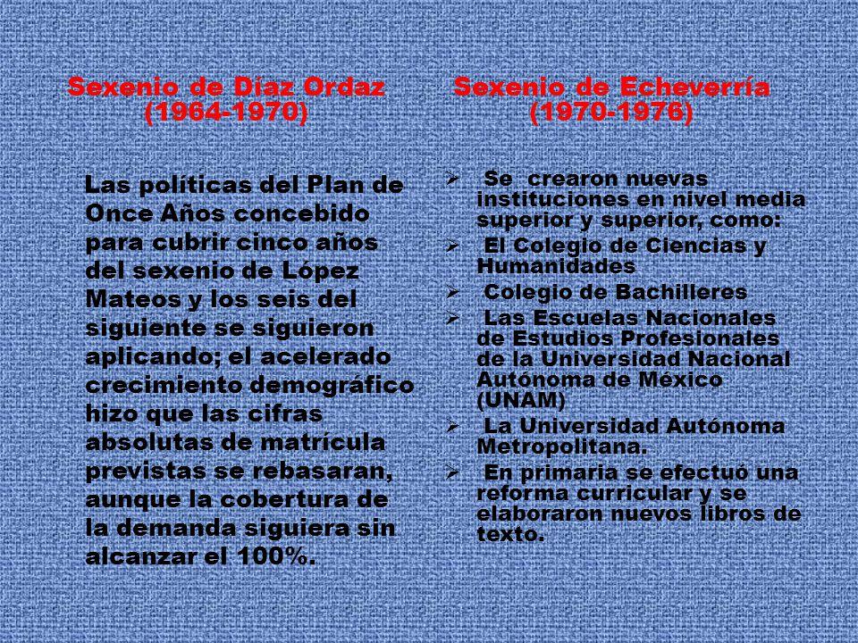Sexenio de Díaz Ordaz (1964-1970) Sexenio de Echeverría (1970-1976)