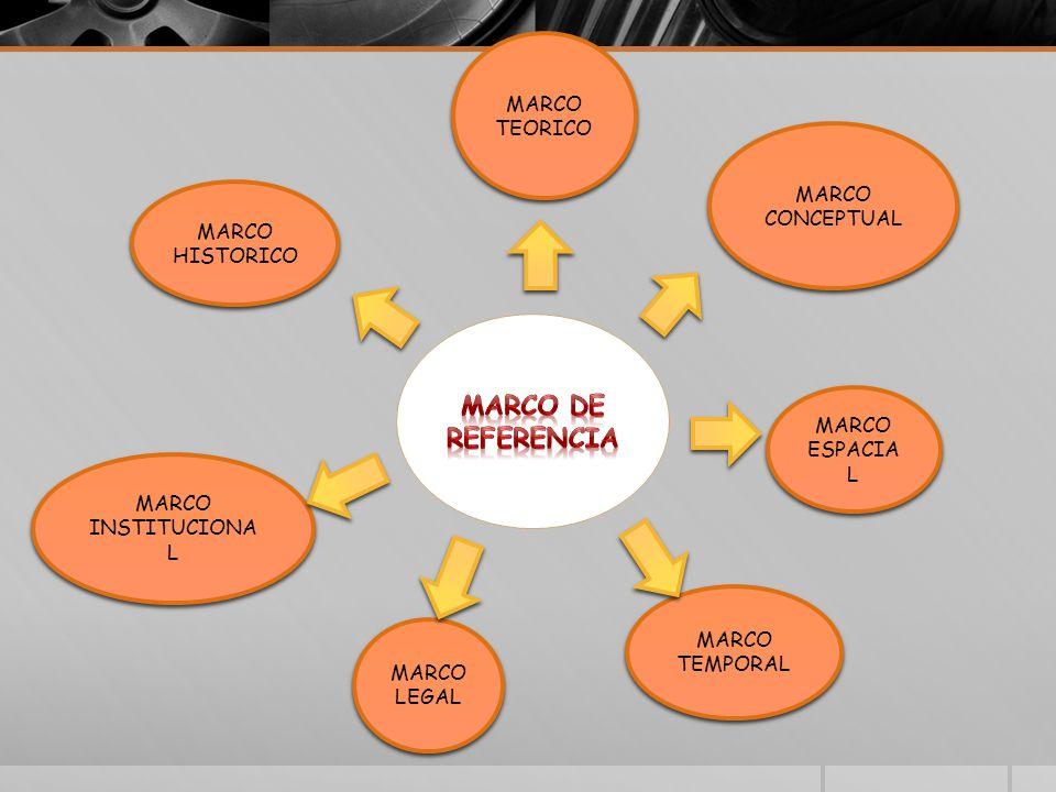 MARCO DE REFERENCIA MARCO TEORICO MARCO CONCEPTUAL MARCO HISTORICO
