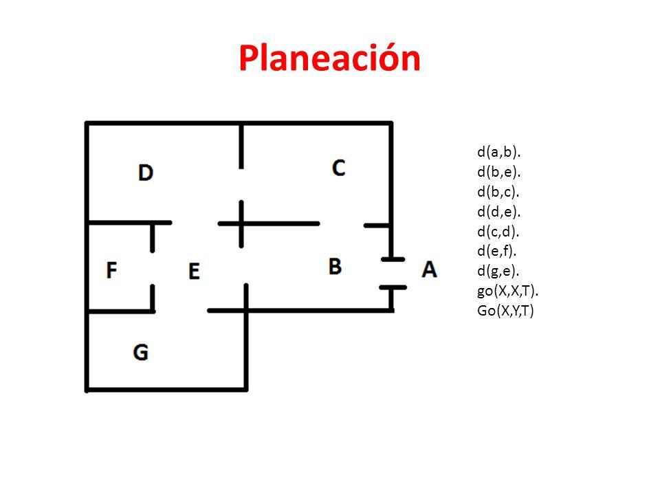 Planeación d(a,b). d(b,e). d(b,c). d(d,e). d(c,d). d(e,f). d(g,e).
