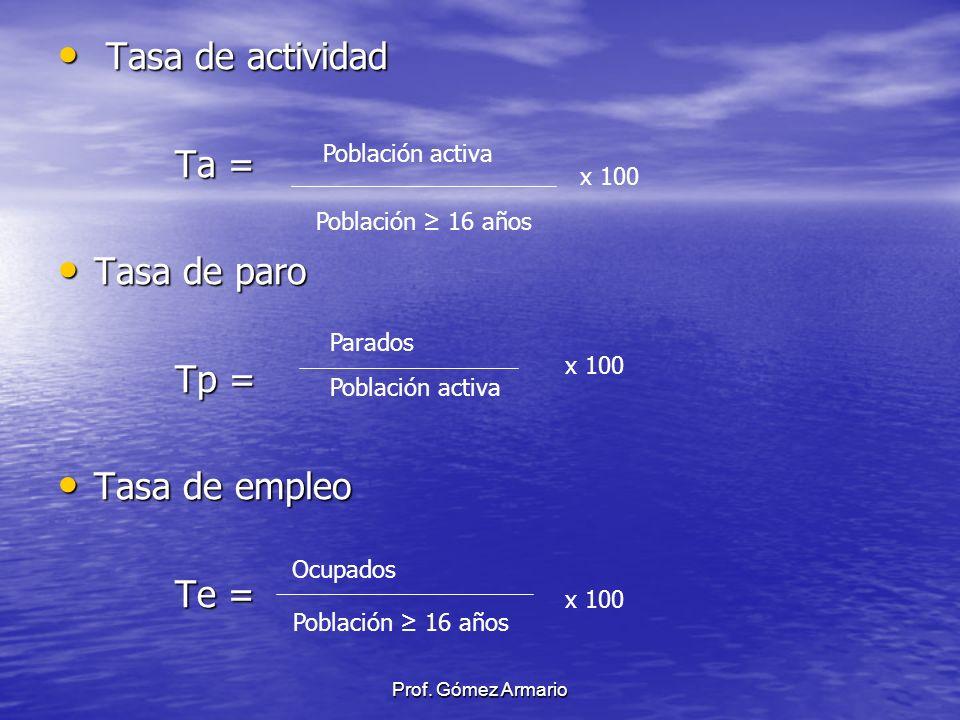 Tasa de actividad Ta = Tasa de paro Tp = Tasa de empleo Te =