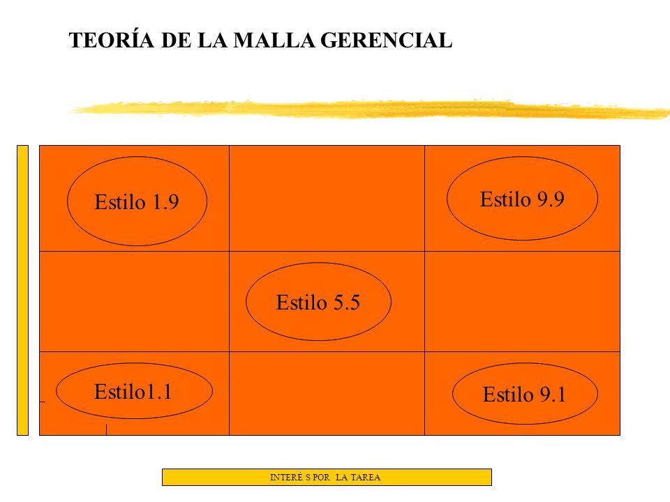 TEORÍA DE LA MALLA GERENCIAL